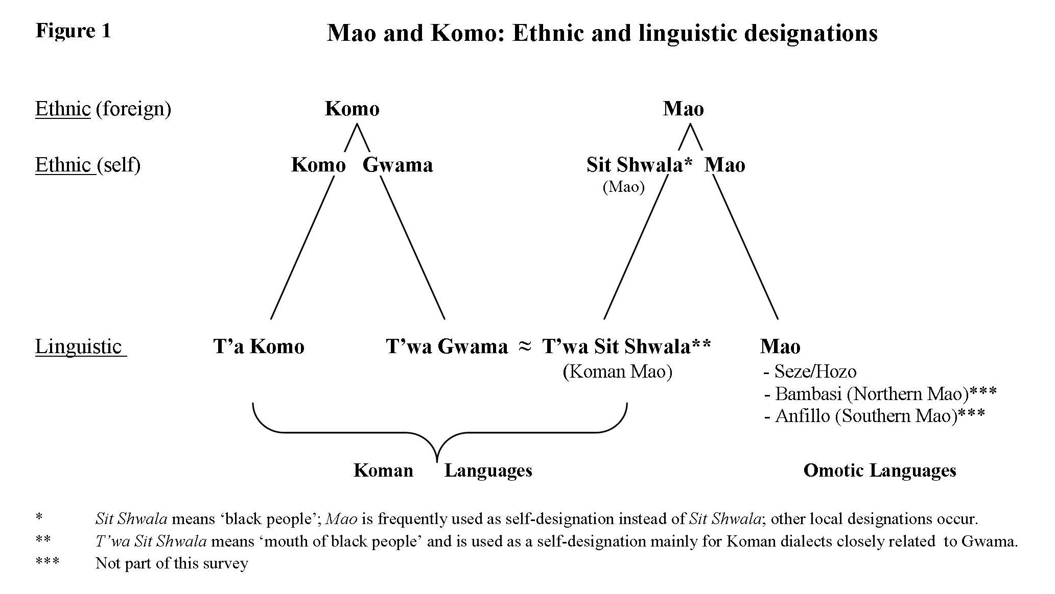 The mao and komo languages in the begi tongo area in western figure1 buycottarizona Image collections